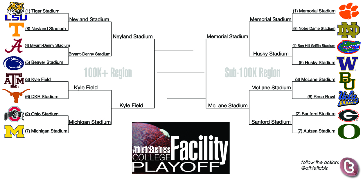 2014 College Facility Playoff bracket