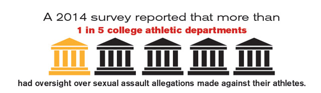 Sexual harassment in college sport