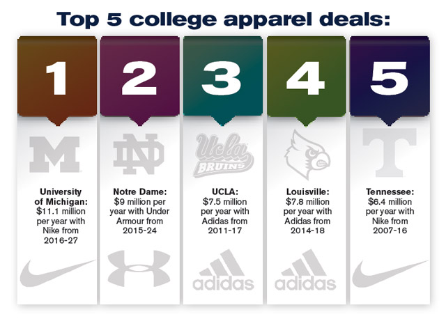 Top Apparel Panies Vying For College Athletic Contracts