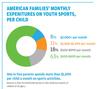 3762e28e4 How Youth Sports Tournaments Became Big Business - Athletic Business