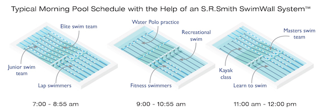 Typical morning pool schedule with S.R.Smith SwimWall System