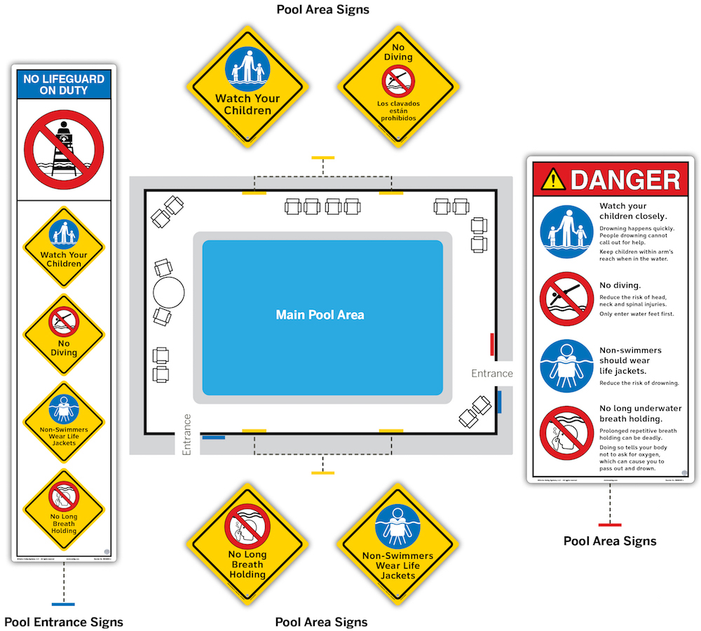 How to help prevent drownings with expert pool safety sign systems the iso biocorpaavc Image collections